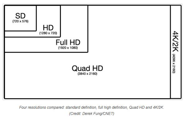 What Is 4k High Definition Video Digital Transmission Protocol